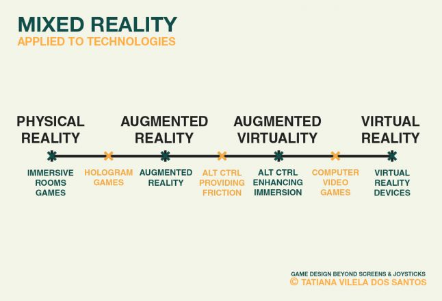 The reality-virtuality continuum with the related game technologies