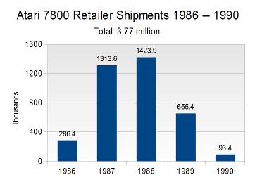 Atari 7800 Hardware Shipments