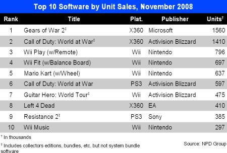 Top 10 Nov 2008