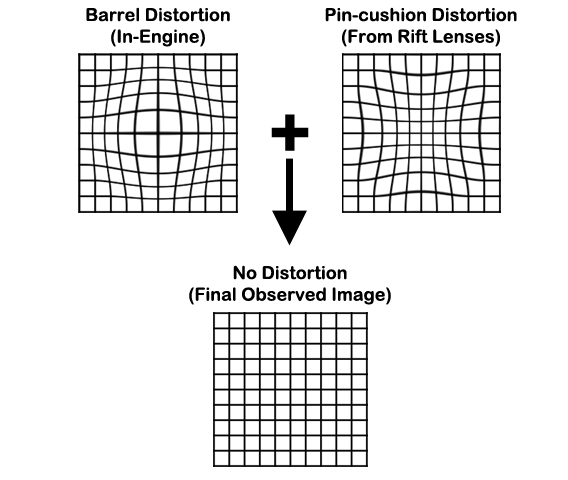 Adding a software-based distortion allows us to compensate for the distortion introduced by the optics of the Rift