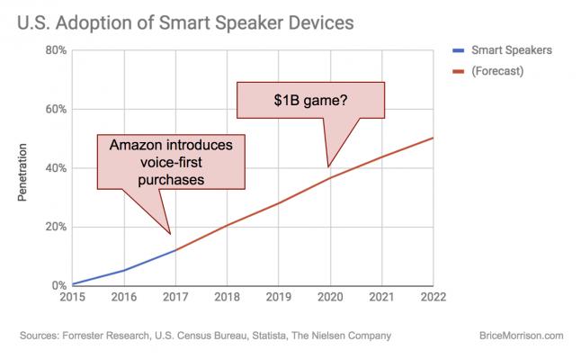 U.S. Adoption of Smart Speakers