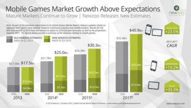 Estimated Mobile Games Market Growth for 2013-2017 by Newzoo
