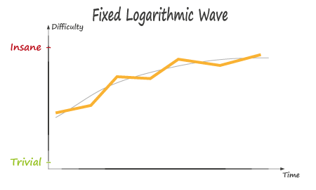 Fixed Logarithmic Wave