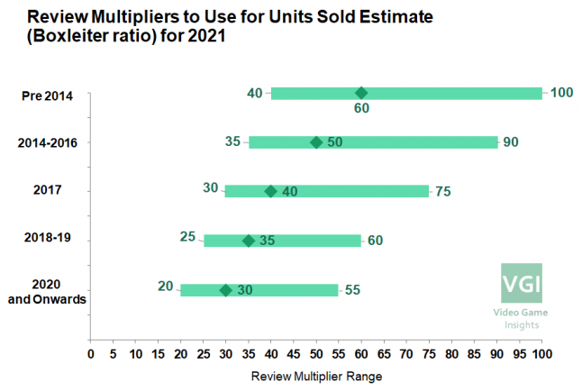 The right review multipliers to use for video game units sold estimation (Boxleiter ratios) for 2021