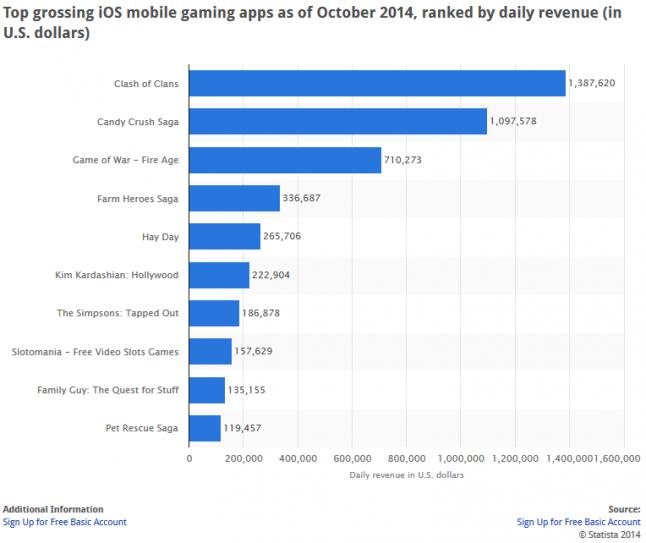 Top grossing iOS games, October 2014