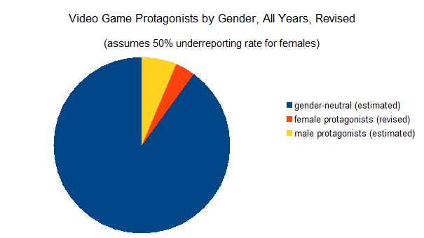 Pie chart of video game protagonists by gender
