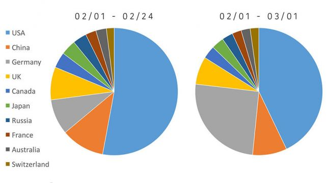 Sales before and after Spiegel Feature