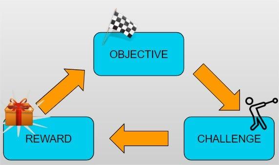 game design core loop