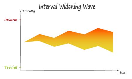 Interval Widening Wave