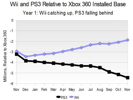 Wii and PS3 Relative to Xbox 360 Installed Base