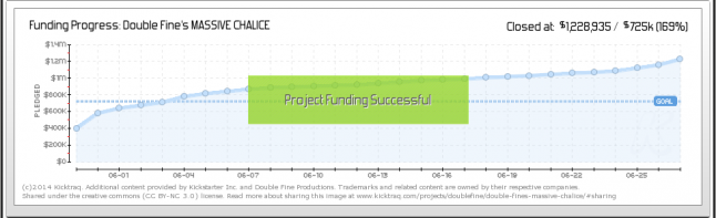 Massive Chalice Fundraising curve
