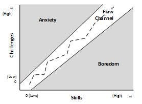 Flow - a balance challenge and skill