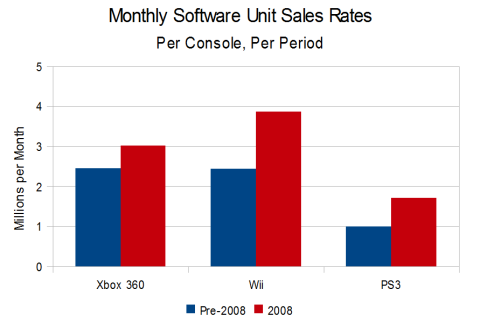 Monthly Software Sales Rates