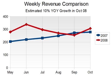 Weekly Revenue Comparison