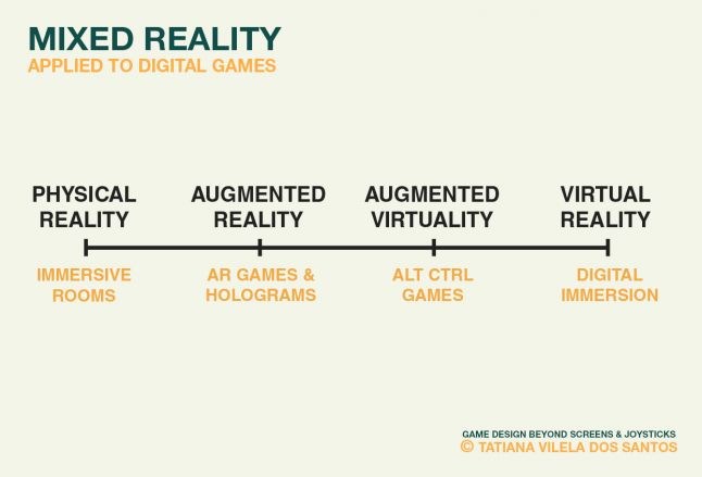 The reality-virtuality continuum with the related general game technologies