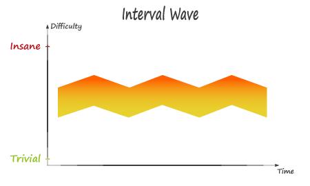 Interval Wave