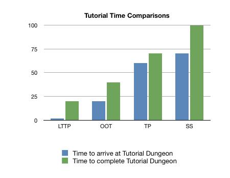 Time comparisons