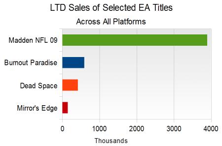 Selected EA Titles