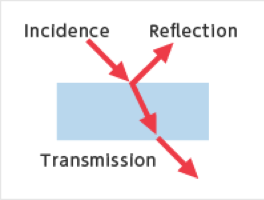 (b) Reflection, Transmission