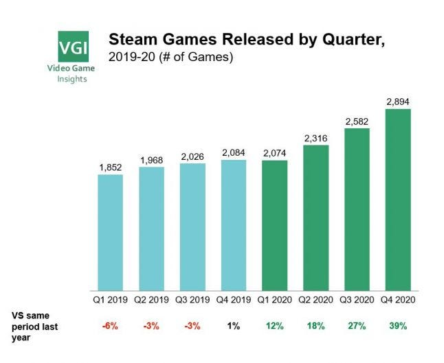 Video games released on steam - quarterly 2019-20