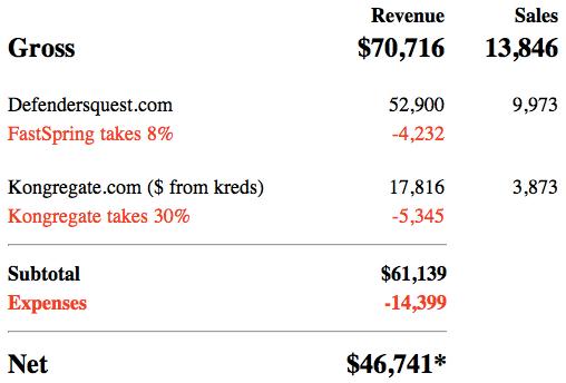 revenue_chart.png