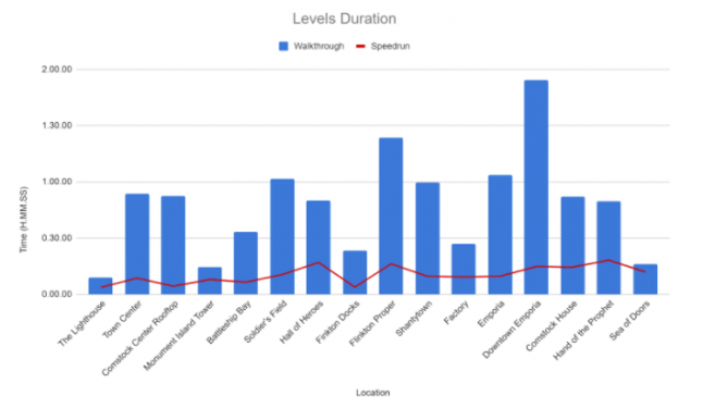 Levels Duration