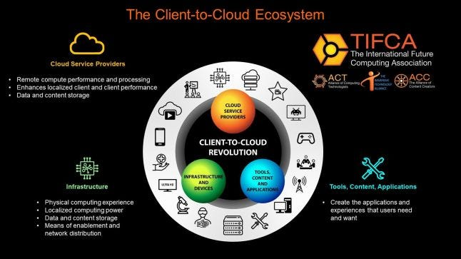 The Client to Cloud Ecosystem