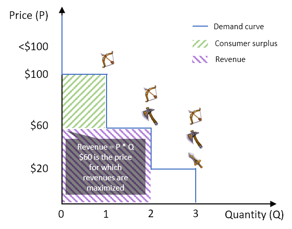 Demand curve of a hypothetical game by three different player segments.