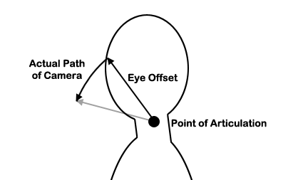 An offset allows us to model the path of the eyes when the neck is rotated