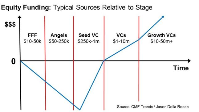 Equity Funding: Typical sources relative to stage