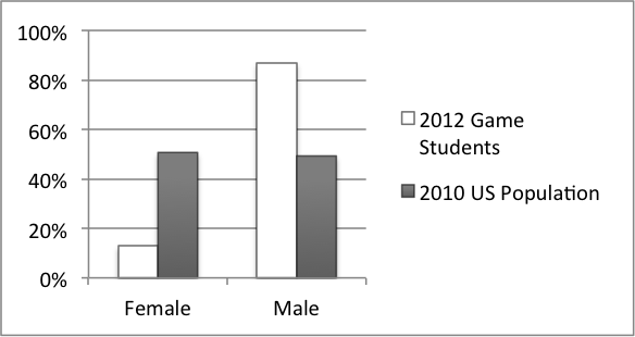 Figure 1. Sex of game students in the US and the US population
