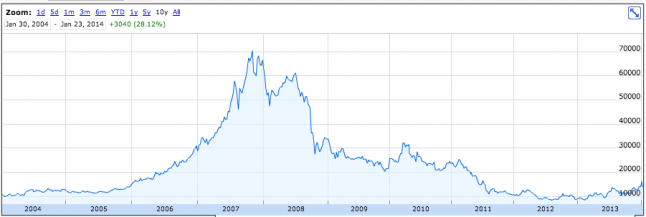 Nintendo's historical stock price.