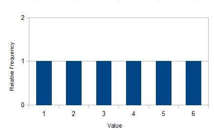 1d6 distribution