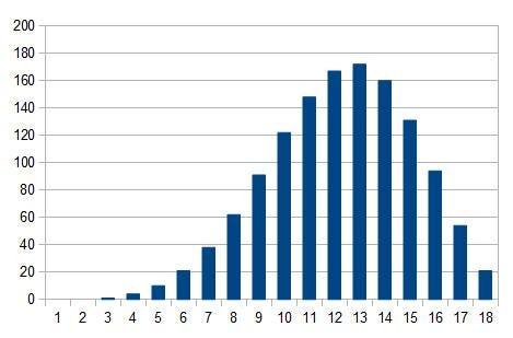 4d6-L distribution