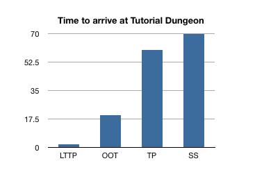Time it takes to arrive at dungeon