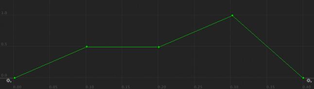 Tempo Curve