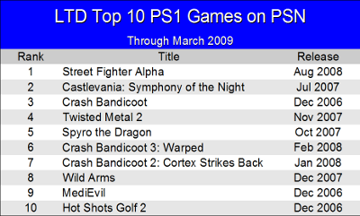LTD Top 10 PS1 Games on PSN