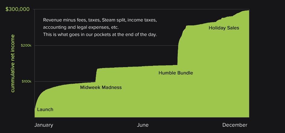 Final earnings for Dustforce in 2012