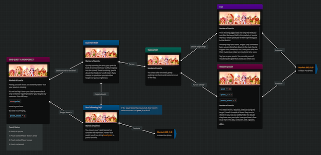 Screenshot from the project's environment on Arcweave showing the diagram of one of the side quests.