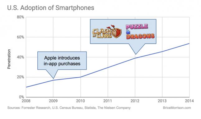 U.S. Adoption of Smartphones