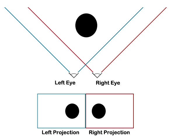 Stereoscopic 3D uses two offset viewpoints in order to create a 3D effect