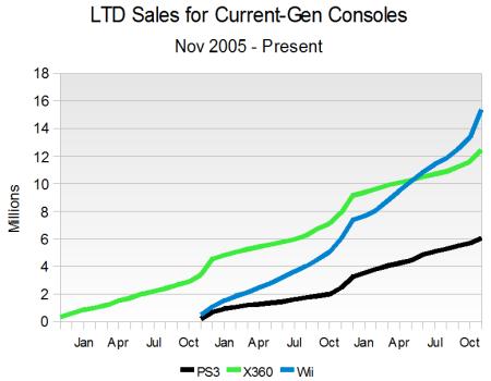 LTD Sales for Current-Gen Consoles