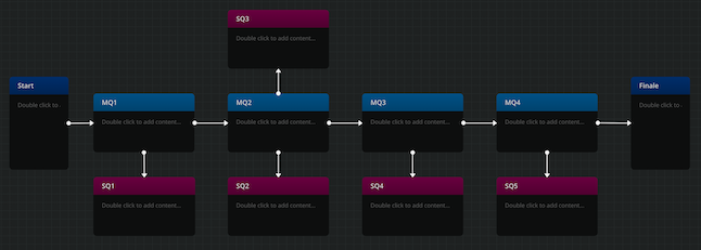 Screenshot from the project environment on Arcweave, showing the game's general structure as a diagram.