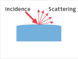(C) Scattering