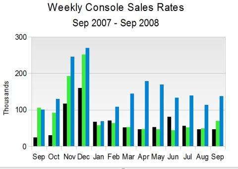 Weekly Console Sales Rates