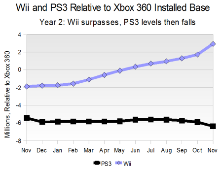 Wii and PS3 Relative to Xbox 360 Installed Base - Year 2