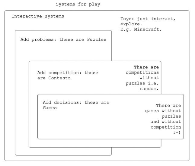 Systems for play classification
