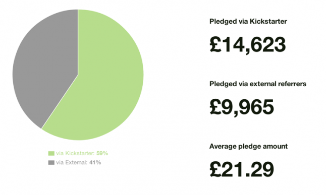 pie chart showing that 41% of funding came from outside Kickstarter