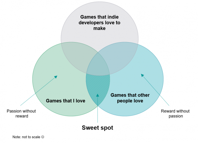Importance of market research in the video game industry