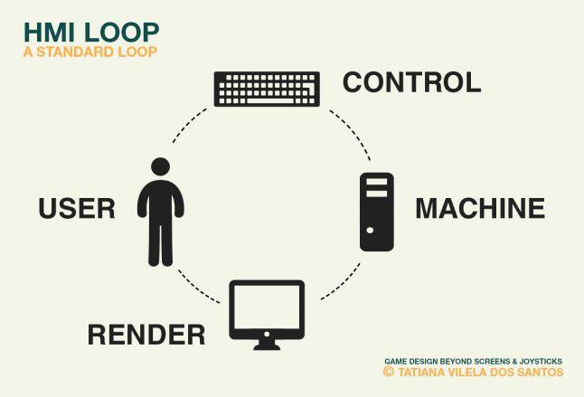 HMI Loop: a standard loop